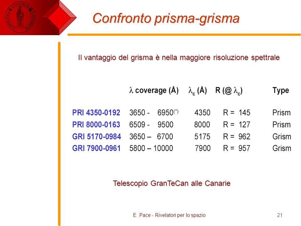 E. Pace - Rivelatori per lo spazio21 Confronto prisma-grisma Telescopio GranTeCan alle Canarie Il vantaggio del grisma è nella maggiore risoluzione sp