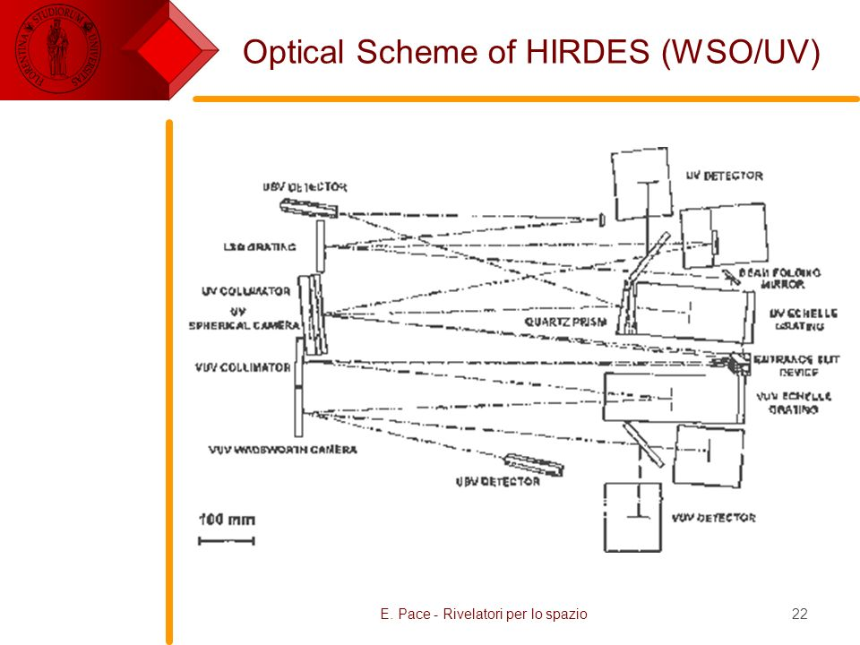 E. Pace - Rivelatori per lo spazio22 Optical Scheme of HIRDES (WSO/UV) Fig. 1: Optical Scheme of HIRDES (Top View)Fig. 1: Optical Scheme of HIRDES (To
