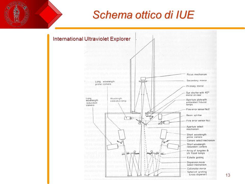 E. Pace - Tecnologie Spaziali13 Schema ottico di IUE International Ultraviolet Explorer