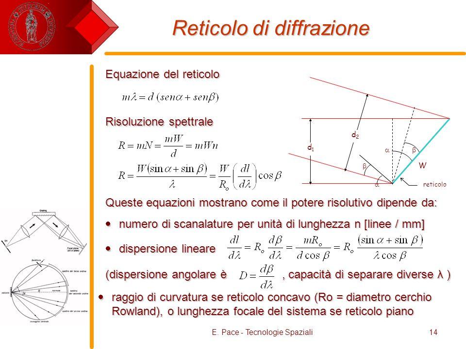 E. Pace - Tecnologie Spaziali14 Reticolo di diffrazione W reticolo d2d2 d1d1 Equazione del reticolo Risoluzione spettrale Queste equazioni mostrano co