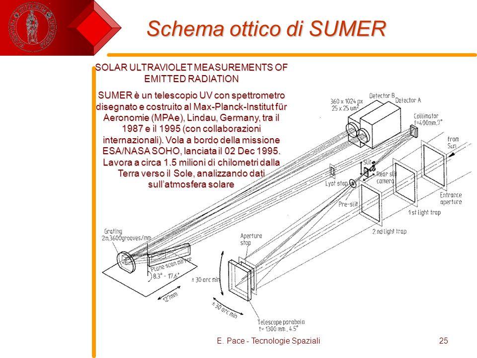 E. Pace - Tecnologie Spaziali25 Schema ottico di SUMER SOLAR ULTRAVIOLET MEASUREMENTS OF EMITTED RADIATION SUMER è un telescopio UV con spettrometro d