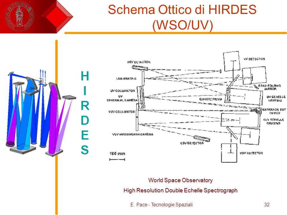 E. Pace - Tecnologie Spaziali32 Schema Ottico di HIRDES (WSO/UV) World Space Observatory High Resolution Double Echelle Spectrograph