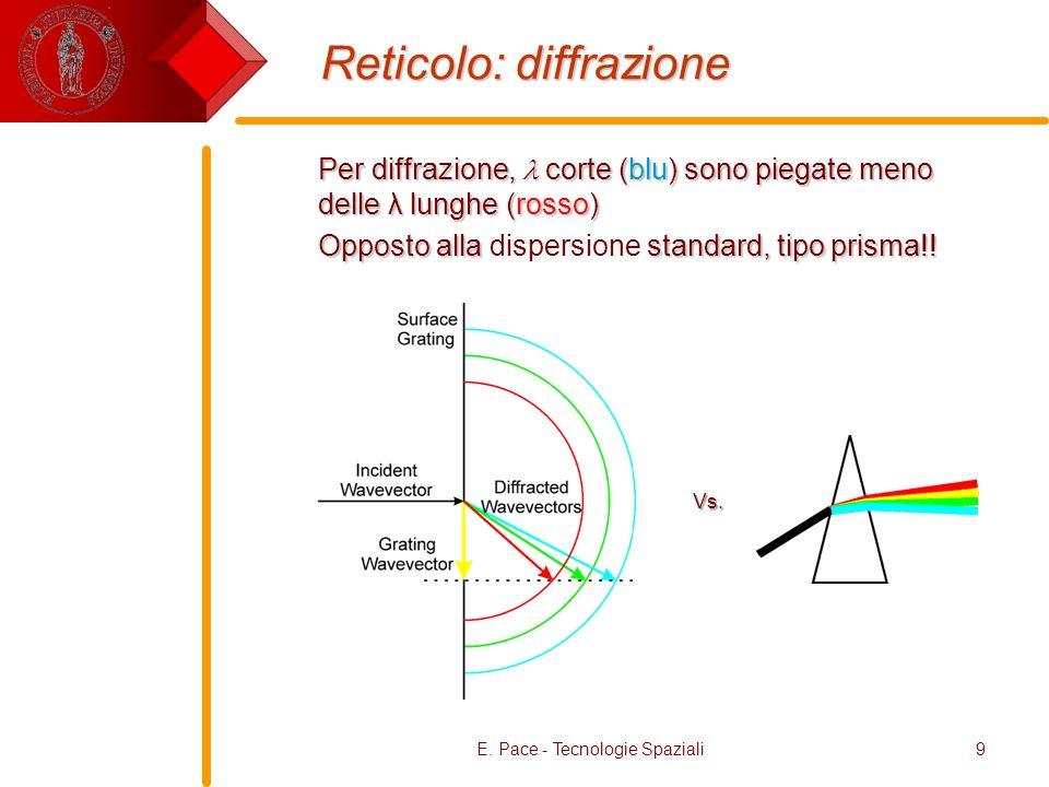 E. Pace - Tecnologie Spaziali9 Reticolo: diffrazione Per diffrazione, corte (blu) sono piegate meno delle λ lunghe (rosso) Opposto alla standard, tipo