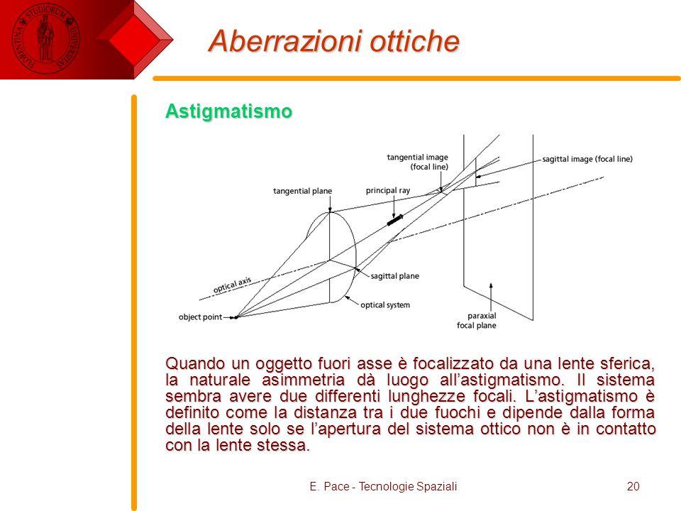 E. Pace - Tecnologie Spaziali20 Astigmatismo Quando un oggetto fuori asse è focalizzato da una lente sferica, la naturale asimmetria dà luogo allastig