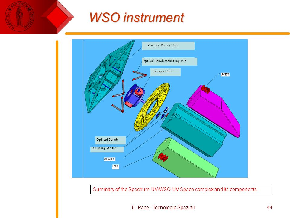 E. Pace - Tecnologie Spaziali44 WSO instrument Summary of the Spectrum-UV/WSO-UV Space complex and its components Optical Bench Guiding Sensor Primary