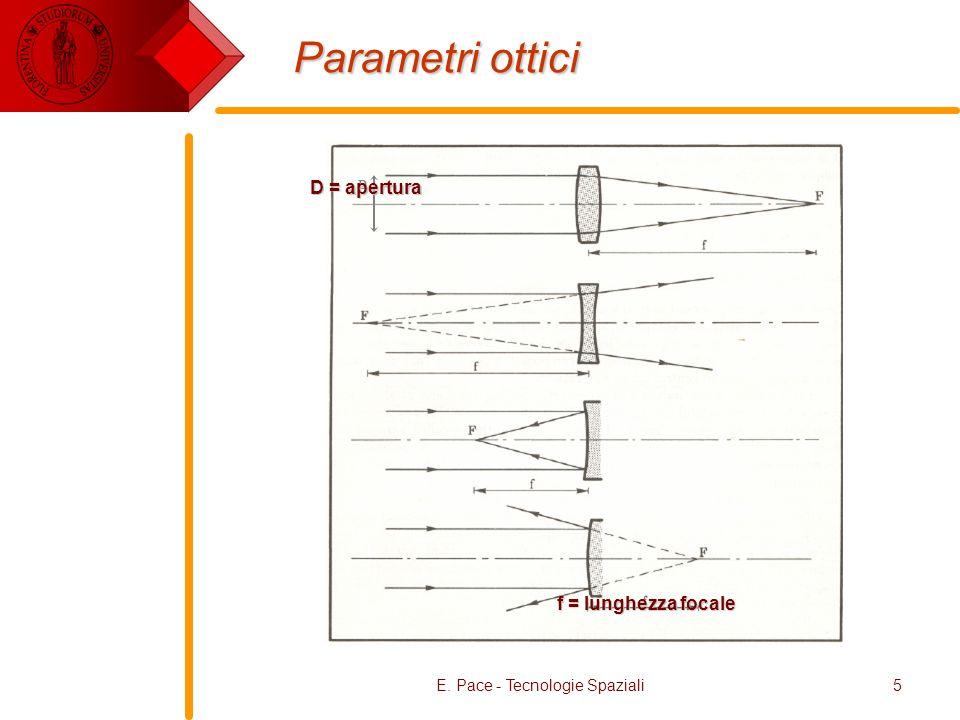E. Pace - Tecnologie Spaziali5 Parametri ottici f = lunghezza focale D D = apertura