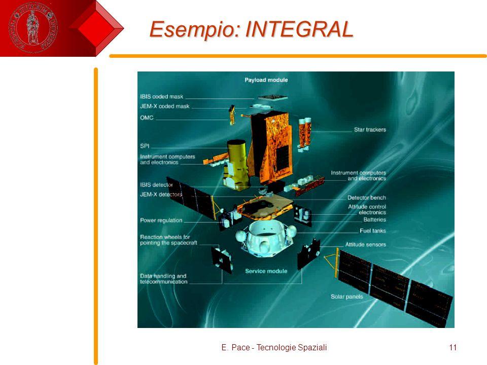 E. Pace - Tecnologie Spaziali11 Esempio: INTEGRAL