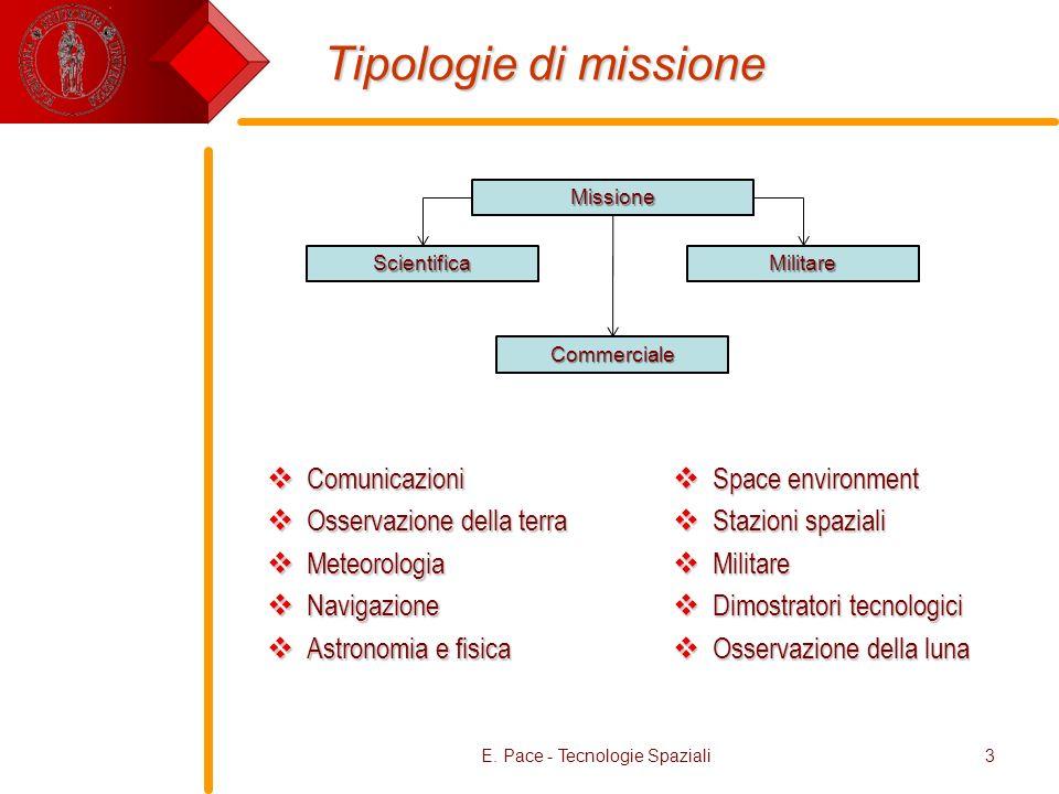 Tipologie di missione Comunicazioni Comunicazioni Osservazione della terra Osservazione della terra Meteorologia Meteorologia Navigazione Navigazione