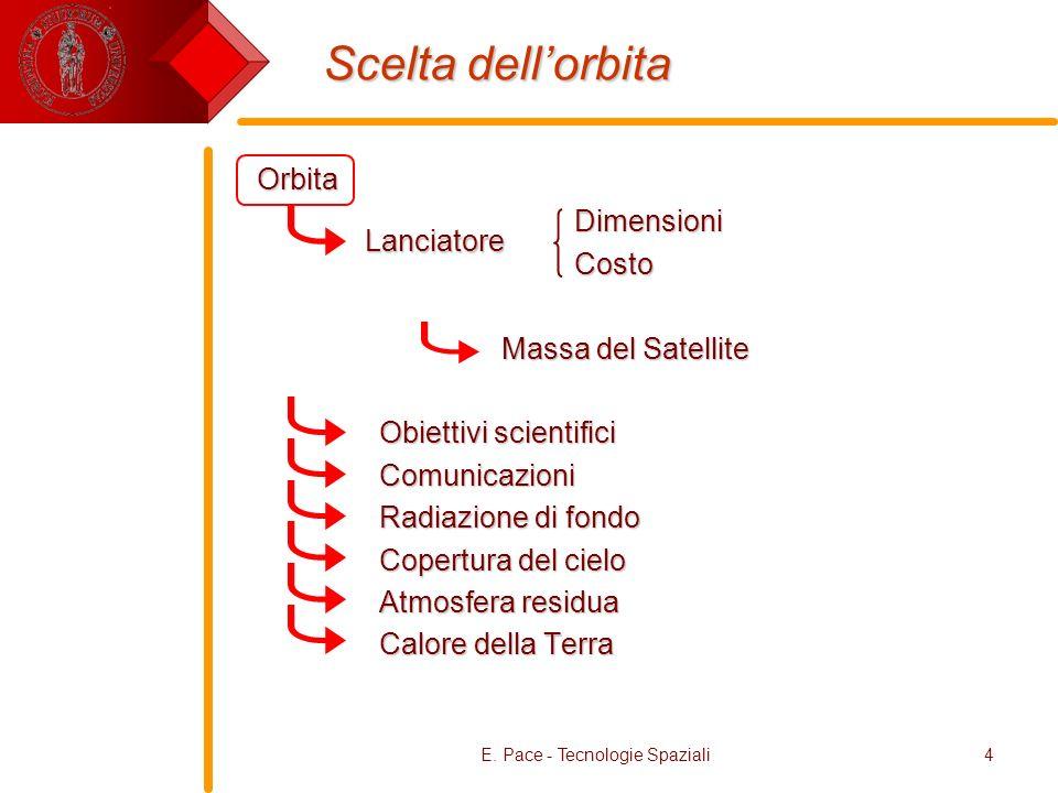E. Pace - Tecnologie Spaziali4 Scelta dellorbita OrbitaDimensioniCosto Massa del Satellite Massa del Satellite Obiettivi scientifici Obiettivi scienti