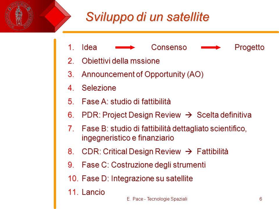 E. Pace - Tecnologie Spaziali6 Sviluppo di un satellite 1.Idea 2.Obiettivi della mssione 3.Announcement of Opportunity (AO) 4.Selezione 5.Fase A: stud