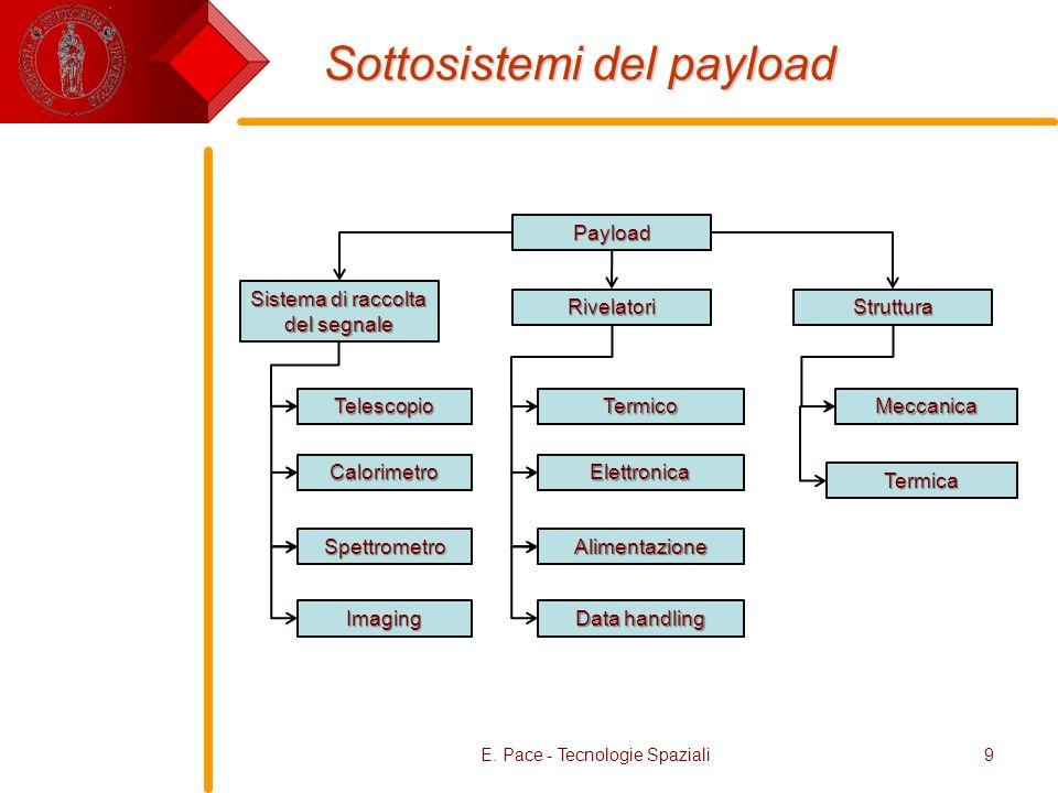 Sottosistemi del payload E. Pace - Tecnologie Spaziali9 Payload Sistema di raccolta del segnale RivelatoriStruttura Termico Elettronica Alimentazione