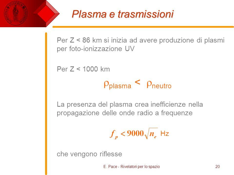 E. Pace - Rivelatori per lo spazio20 Plasma e trasmissioni Per Z < 86 km si inizia ad avere produzione di plasmi per foto-ionizzazione UV Per Z < 1000