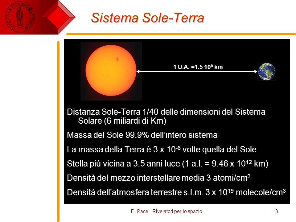 E. Pace - Rivelatori per lo spazio3 Sistema Sole-Terra Distanza Sole-Terra 1/40 delle dimensioni del Sistema Solare (6 miliardi di Km) Massa del Sole