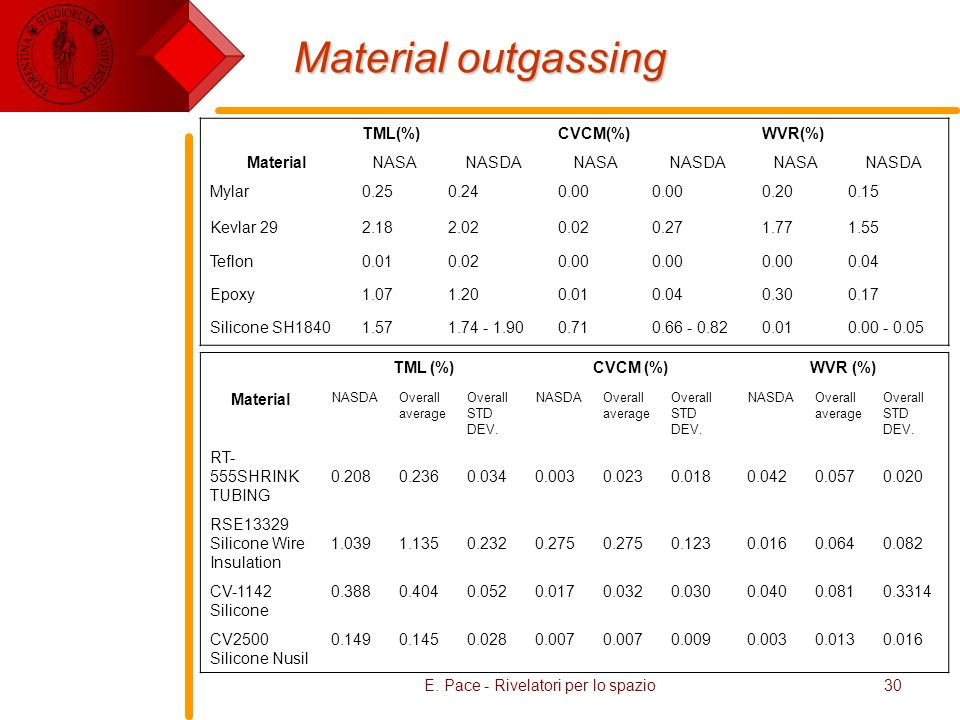 E. Pace - Rivelatori per lo spazio30 Material outgassing TML(%)CVCM(%)WVR(%) MaterialNASANASDANASANASDANASANASDA Mylar0.250.240.00 0.200.15 Kevlar 292