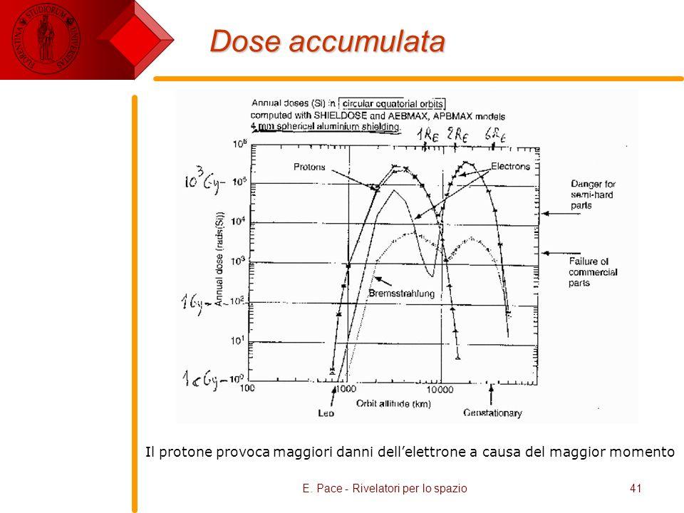 E. Pace - Rivelatori per lo spazio41 Dose accumulata Il protone provoca maggiori danni dellelettrone a causa del maggior momento