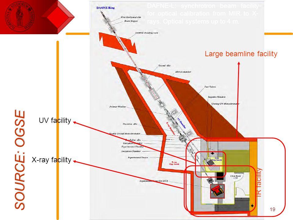 E. Pace - Rivelatori per lo spazio19 SOURCE: OGSE UV facility X-ray facility IR facility Large beamline facility DAFNE-L: synchrotron beam facility fo