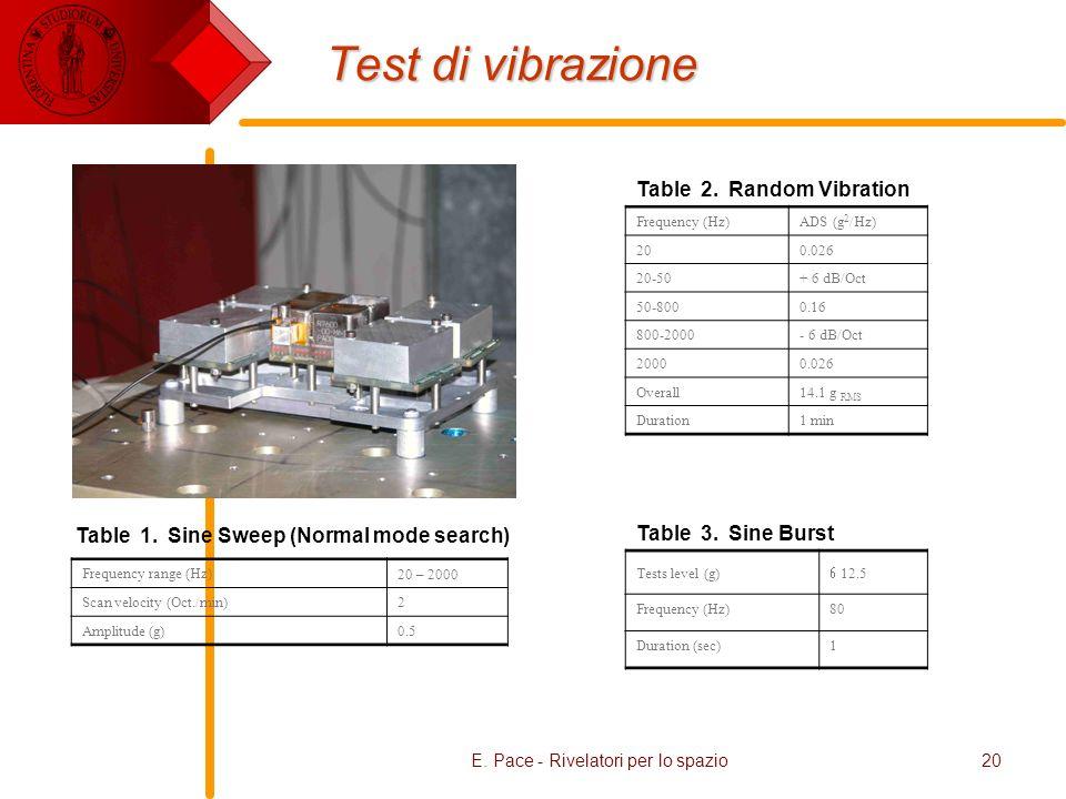 E. Pace - Rivelatori per lo spazio20 Test di vibrazione Table 2. Random Vibration Frequency (Hz)ADS (g 2 /Hz) 200.026 20-50+ 6 dB/Oct 50-8000.16 800-2