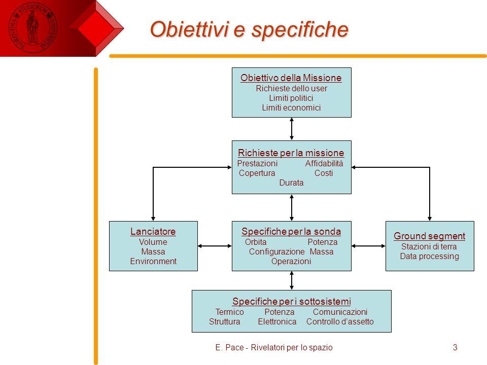 3 Obiettivi e specifiche Obiettivo della Missione Richieste dello user Limiti politici Limiti economici Richieste per la missione Prestazioni Affidabi