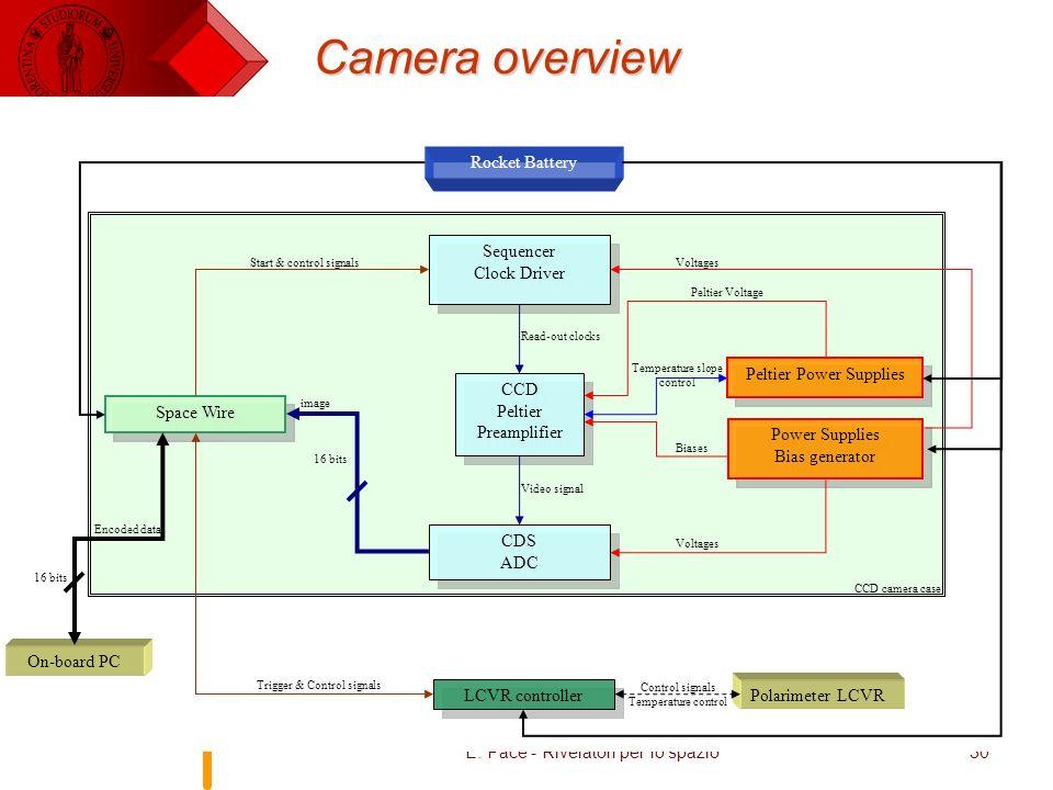 E. Pace - Rivelatori per lo spazio30 Camera overview CDS ADC CDS ADC CCD Peltier Preamplifier CCD Peltier Preamplifier Sequencer Clock Driver Sequence