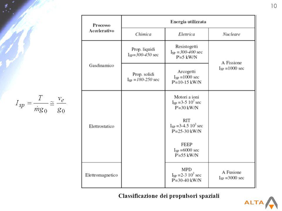 10 Classificazione dei propulsori spaziali
