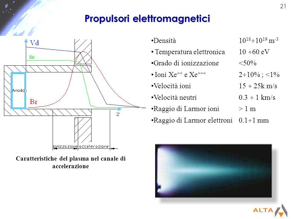 21 Propulsori elettromagnetici Densità10 18 10 19 m -3 Temperatura elettronica10 60 eV Grado di ionizzazione<50% Ioni Xe ++ e Xe +++ 2 10% ; <1% Veloc