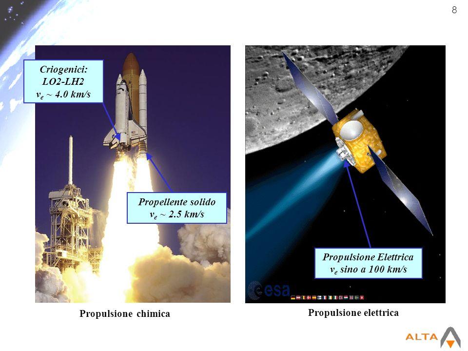 8 Propulsione chimica Propulsione elettrica Propulsione Elettrica v e sino a 100 km/s Criogenici: LO2-LH2 v e ~ 4.0 km/s Propellente solido v e ~ 2.5