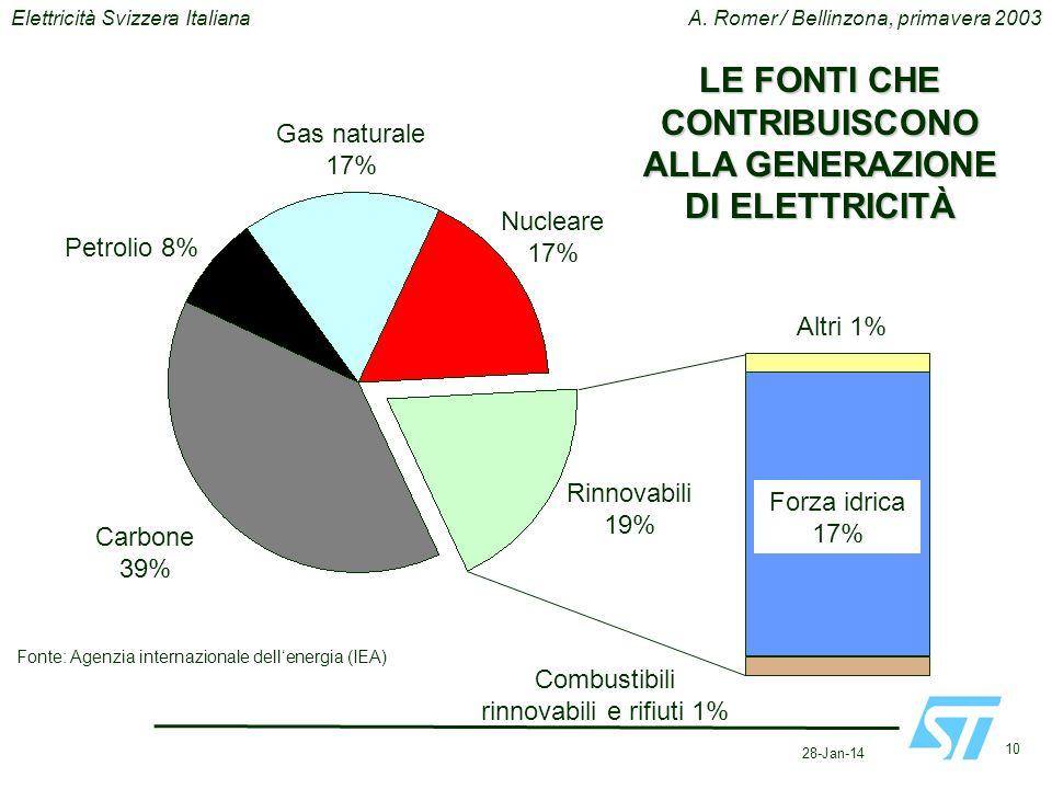 28-Jan-14 10 Elettricità Svizzera ItalianaA. Romer / Bellinzona, primavera 2003 Carbone 39% Petrolio 8% Gas naturale 17% Nucleare 17% Rinnovabili 19%