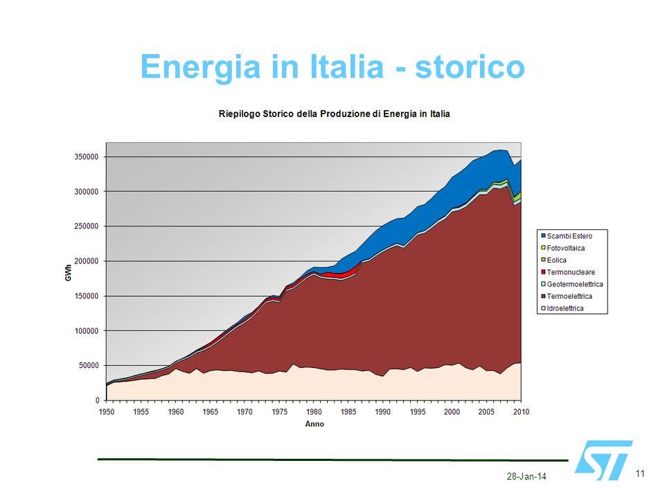 Energia in Italia - storico 28-Jan-14 11