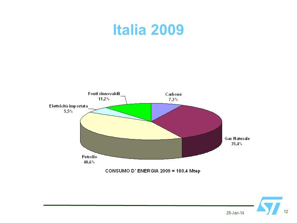 Italia 2009 28-Jan-14 12