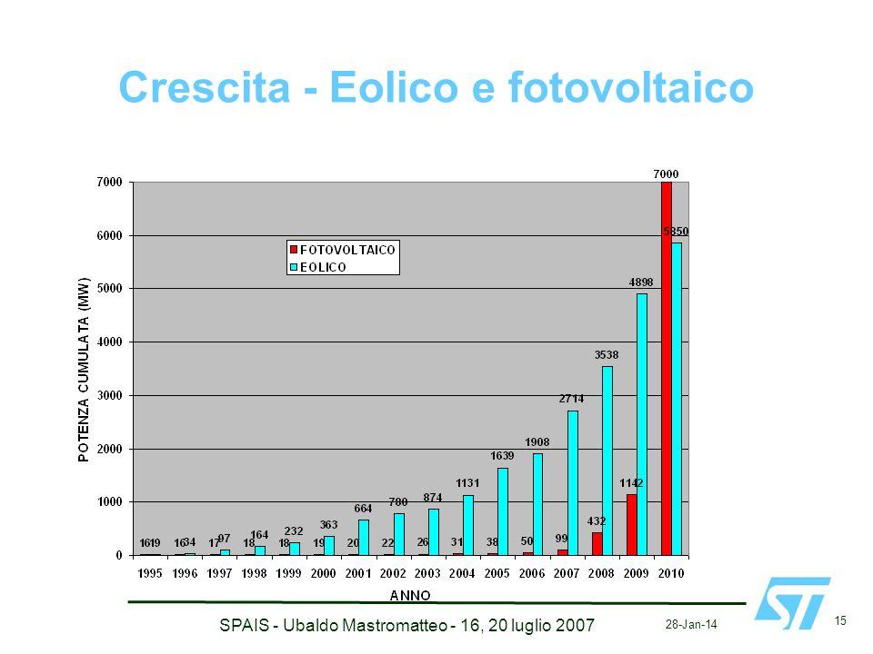 Crescita - Eolico e fotovoltaico 28-Jan-14 15 SPAIS - Ubaldo Mastromatteo - 16, 20 luglio 2007