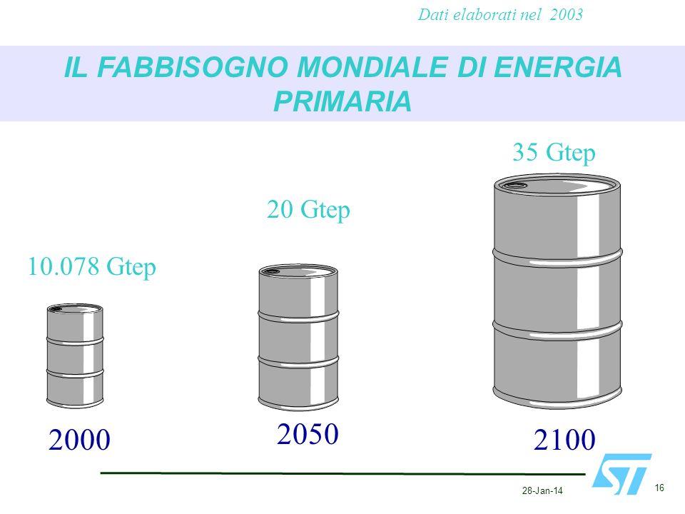 28-Jan-14 16 IL FABBISOGNO MONDIALE DI ENERGIA PRIMARIA Dati elaborati nel 2003 2000 2050 2100 10.078 Gtep 20 Gtep 35 Gtep