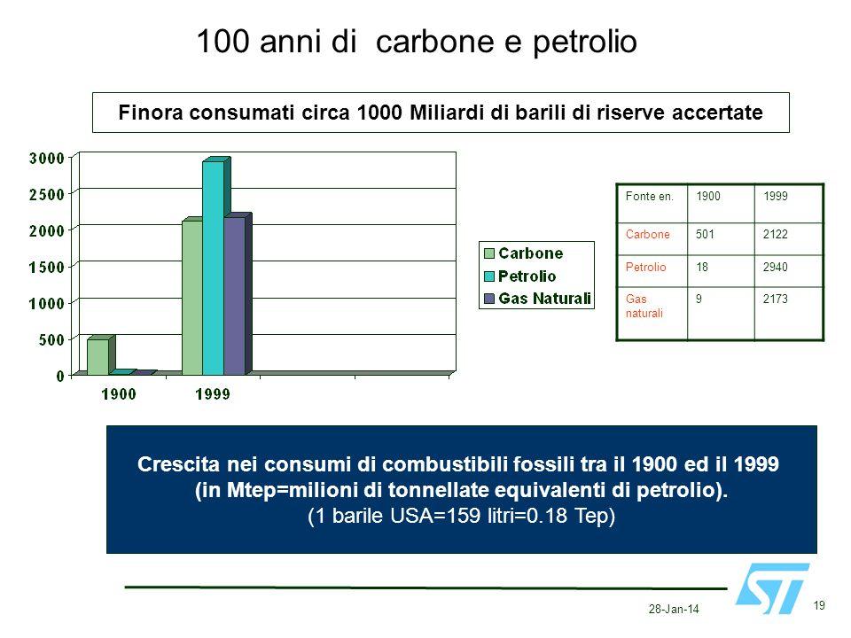 28-Jan-14 19 100 anni di carbone e petrolio Crescita nei consumi di combustibili fossili tra il 1900 ed il 1999 (in Mtep=milioni di tonnellate equival