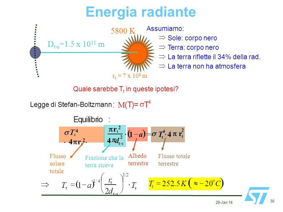 28-Jan-14 30 Assumiamo: Sole: corpo nero Terra: corpo nero La terra riflette il 34% della rad. La terra non ha atmosfera r s = 7 x 10 8 m D t-s =1.5 x
