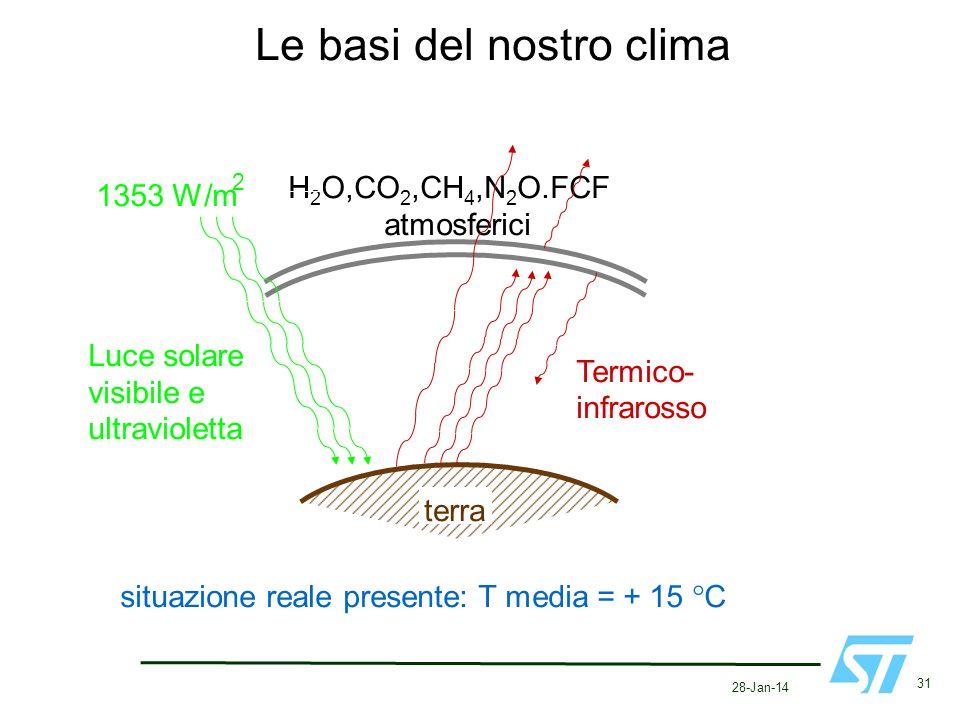 28-Jan-14 31 terra Luce solare visibile e ultravioletta Termico- infrarosso H 2 O,CO 2,CH 4,N 2 O.FCF atmosferici Le basi del nostro clima 1353 W/m 2