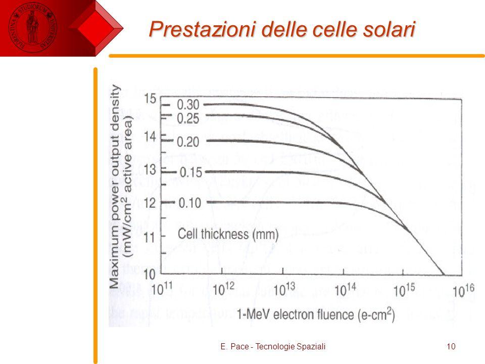 E. Pace - Tecnologie Spaziali10 Prestazioni delle celle solari