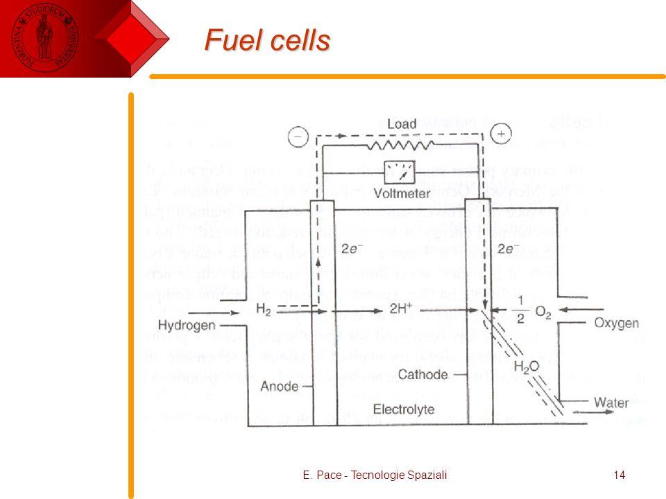 E. Pace - Tecnologie Spaziali14 Fuel cells