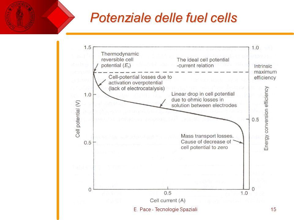 E. Pace - Tecnologie Spaziali15 Potenziale delle fuel cells