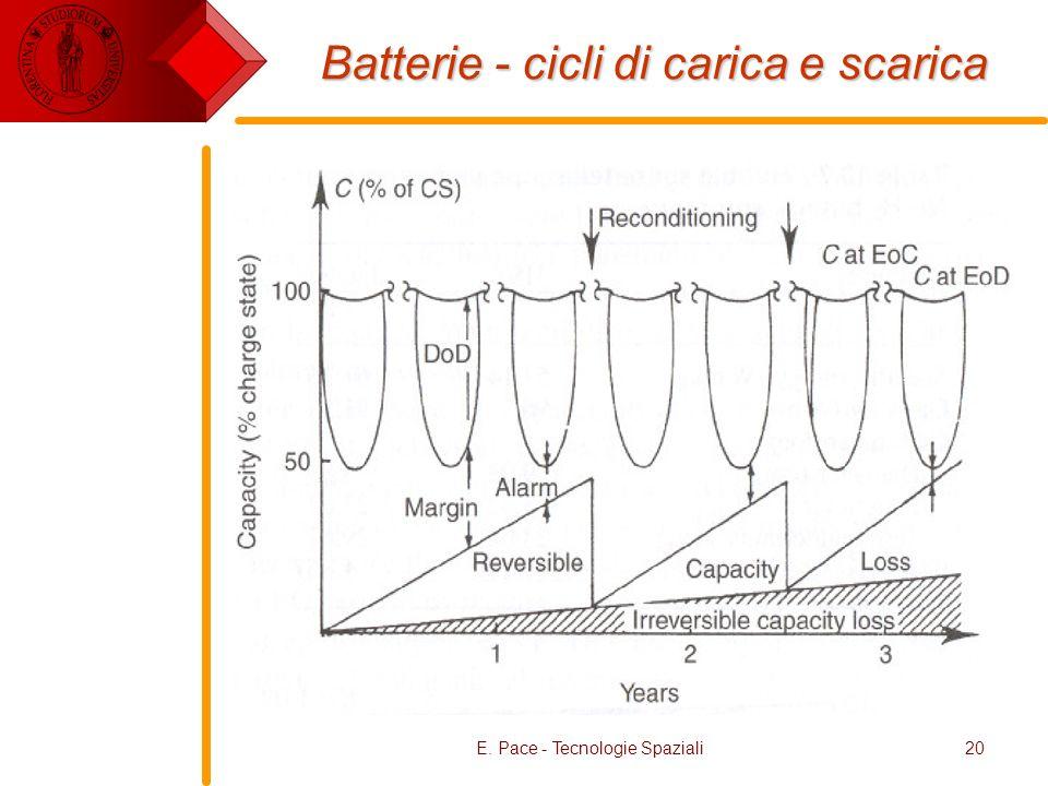 E. Pace - Tecnologie Spaziali20 Batterie - cicli di carica e scarica