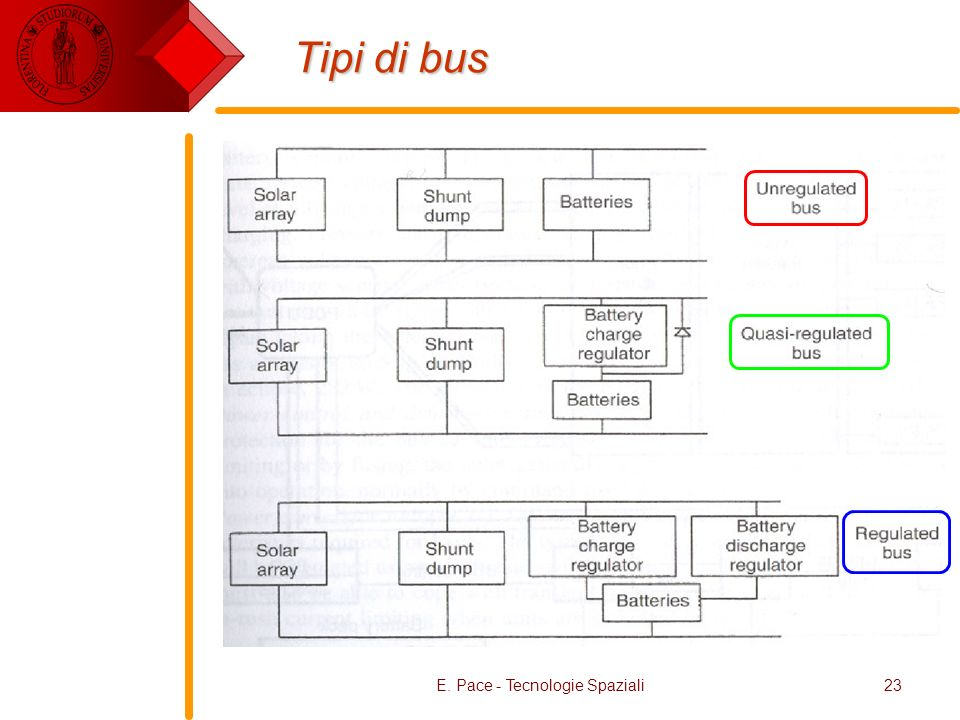 E. Pace - Tecnologie Spaziali23 Tipi di bus