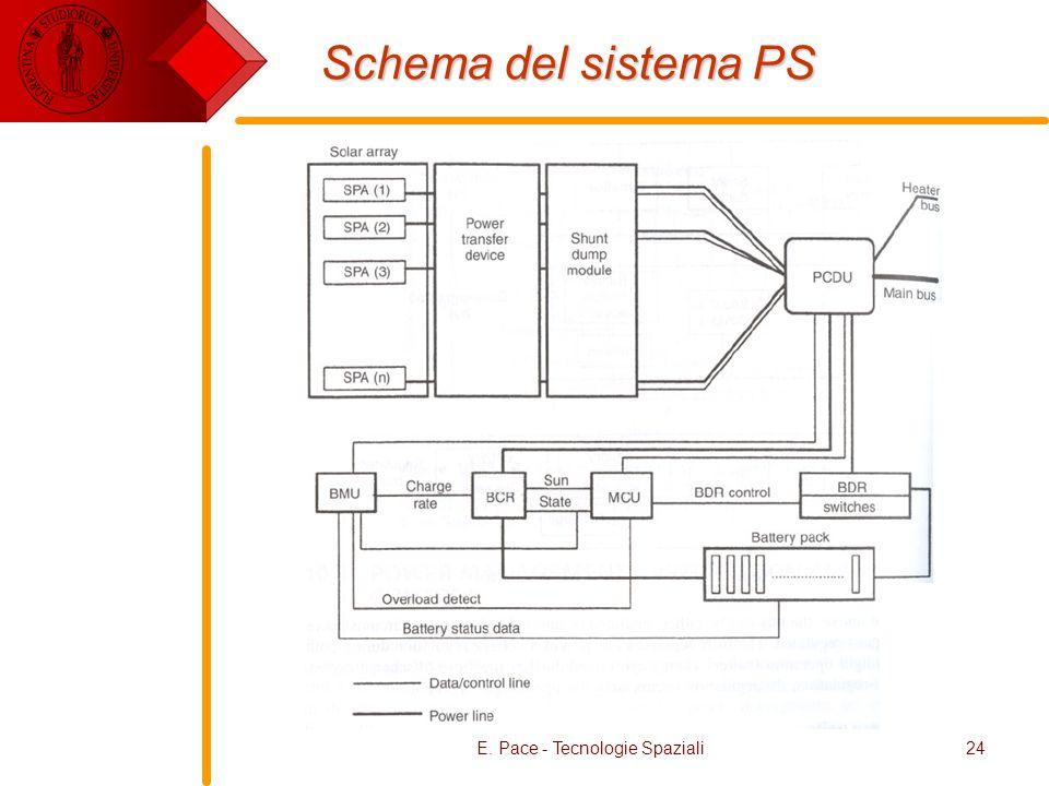 E. Pace - Tecnologie Spaziali24 Schema del sistema PS