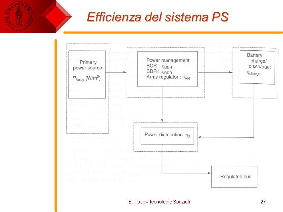 E. Pace - Tecnologie Spaziali27 Efficienza del sistema PS