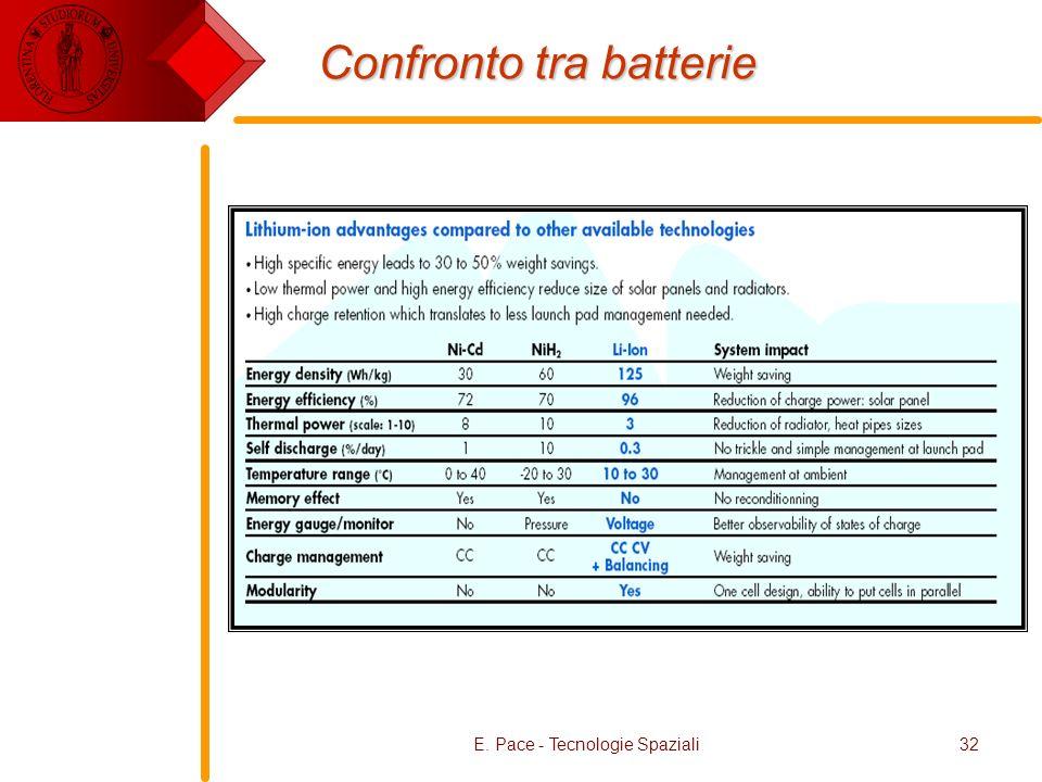 E. Pace - Tecnologie Spaziali32 Confronto tra batterie