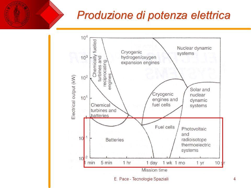 E. Pace - Tecnologie Spaziali4 Produzione di potenza elettrica