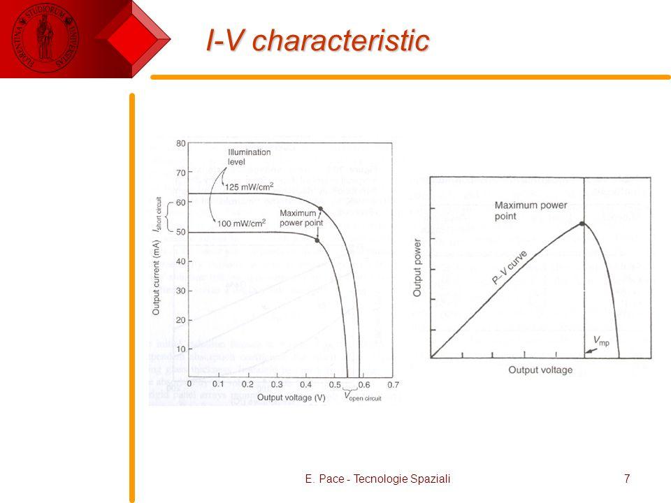 E. Pace - Tecnologie Spaziali7 I-V characteristic