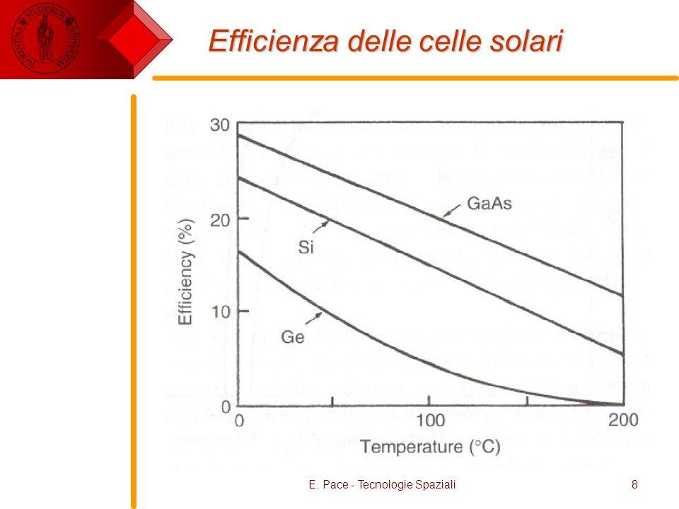 E. Pace - Tecnologie Spaziali8 Efficienza delle celle solari