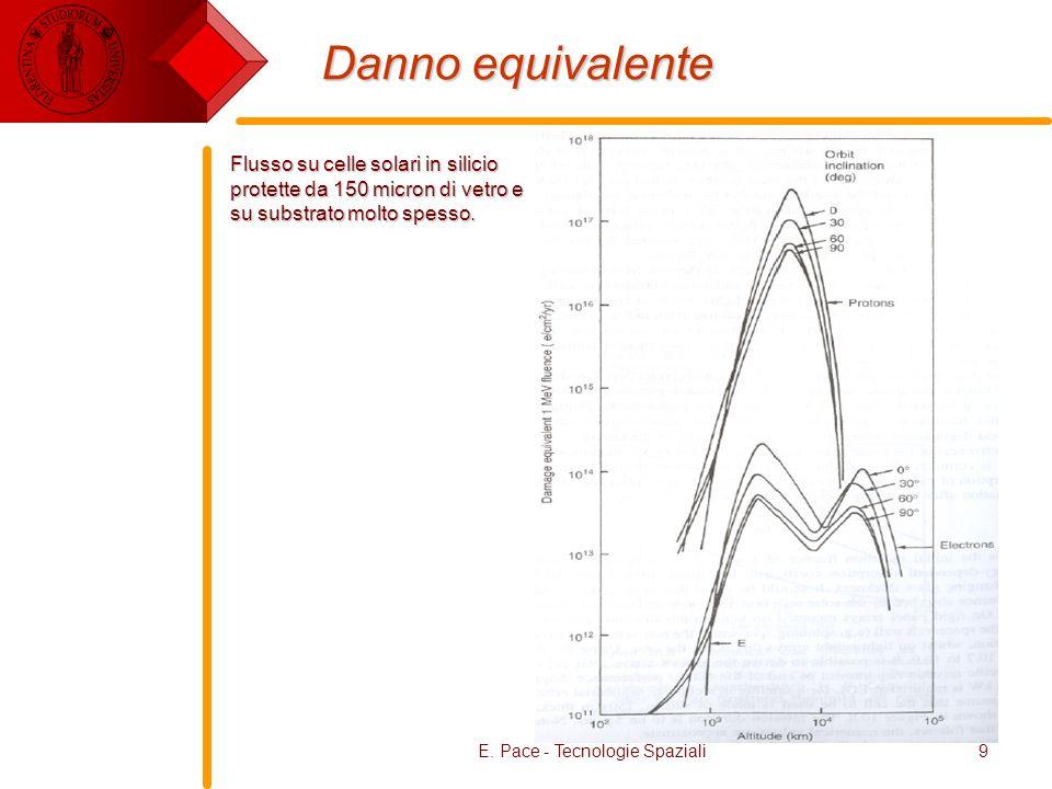 E. Pace - Tecnologie Spaziali9 Danno equivalente Flusso su celle solari in silicio protette da 150 micron di vetro e su substrato molto spesso.