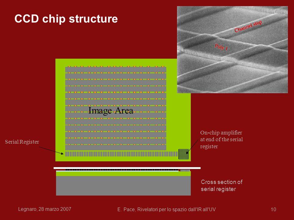 Legnaro, 28 marzo 2007 E. Pace, Rivelatori per lo spazio dall'IR all'UV10 On-chip amplifier at end of the serial register Cross section of serial regi
