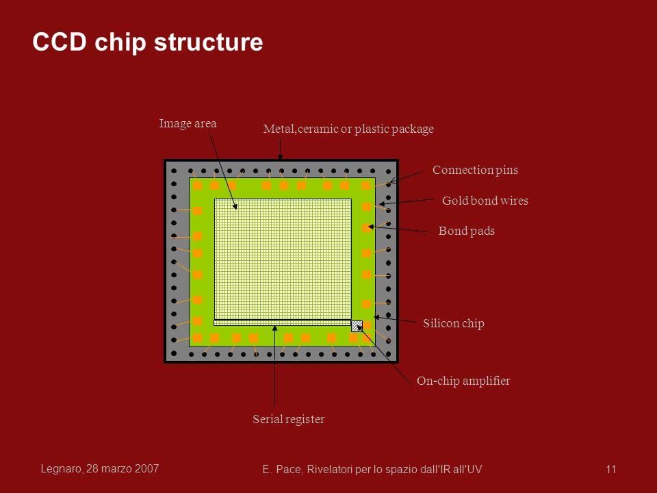 Legnaro, 28 marzo 2007 E. Pace, Rivelatori per lo spazio dall'IR all'UV11 Connection pins Gold bond wires Bond pads Silicon chip Metal,ceramic or plas
