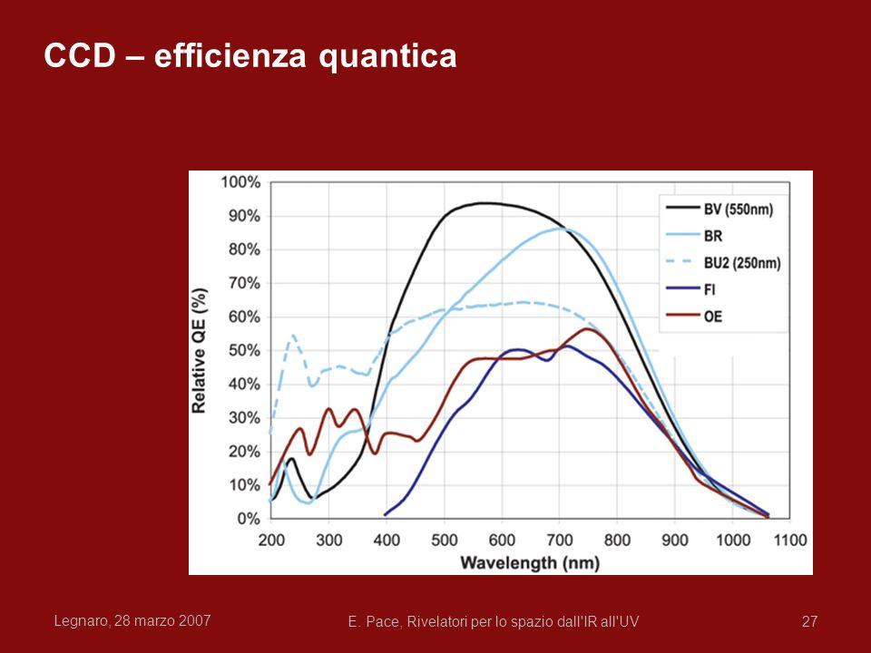 Legnaro, 28 marzo 2007 E. Pace, Rivelatori per lo spazio dall'IR all'UV27 CCD – efficienza quantica