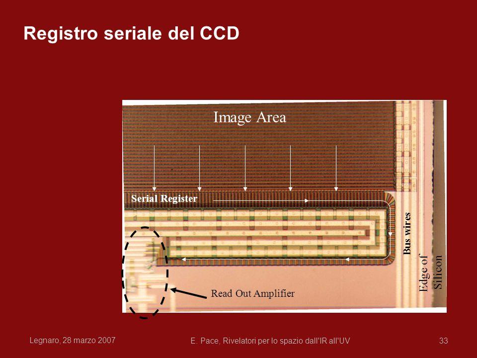 Legnaro, 28 marzo 2007 E. Pace, Rivelatori per lo spazio dall'IR all'UV33 Edge of Silicon Image Area Serial Register Read Out Amplifier Bus wires Regi